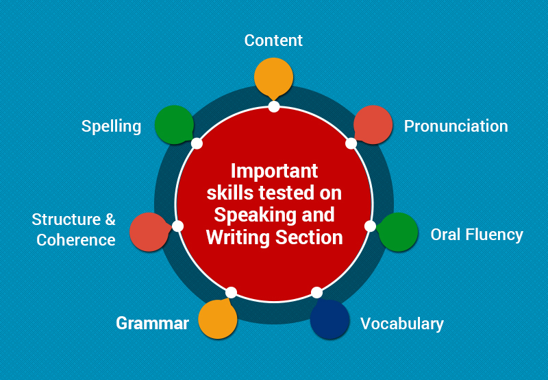 Important skills tested on PTE Speaking & Writing Section